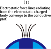 Electrostatic force lines radiating from the electrostatic-charged body converge to the conductive part.