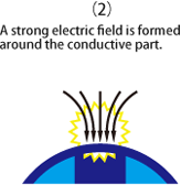 A strong electric field is formed around the conductive part.