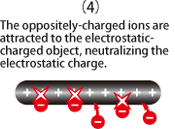 The oppositely-charged ions are attracted to the electrostatic-charged object, neutralizing the electrostatic charge.